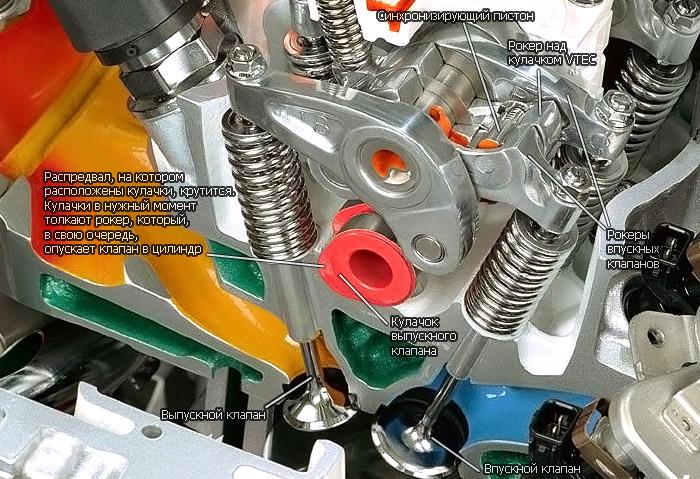 устройство системы SOHC i-VTEC