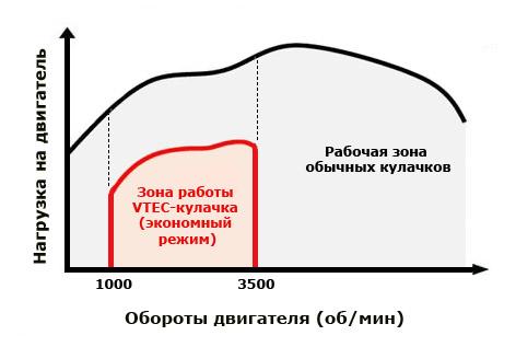 Рабочий диапазон системы SOHC i-VTEC